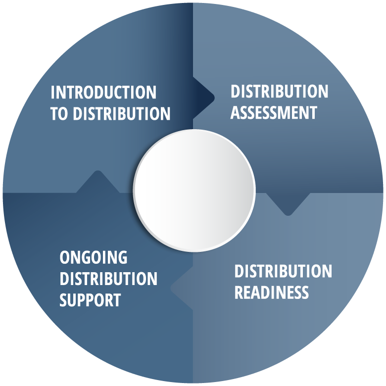 Introduction to distribution, distribution assessment, distribution readiness, ongoing distribution support