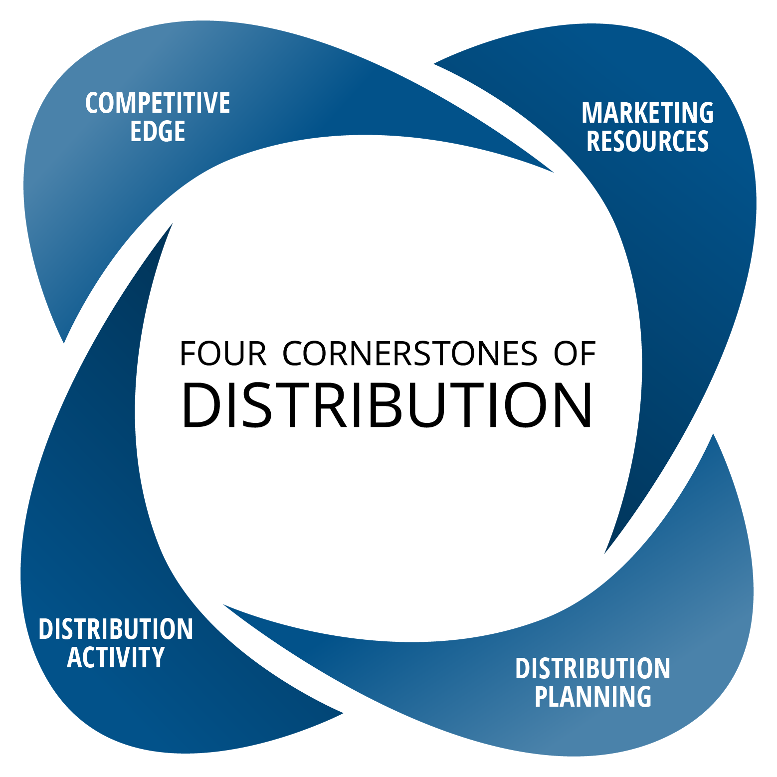 Four cornerstones of distribution: Competitive edge, marketing resources, partnership development, and distribution planning